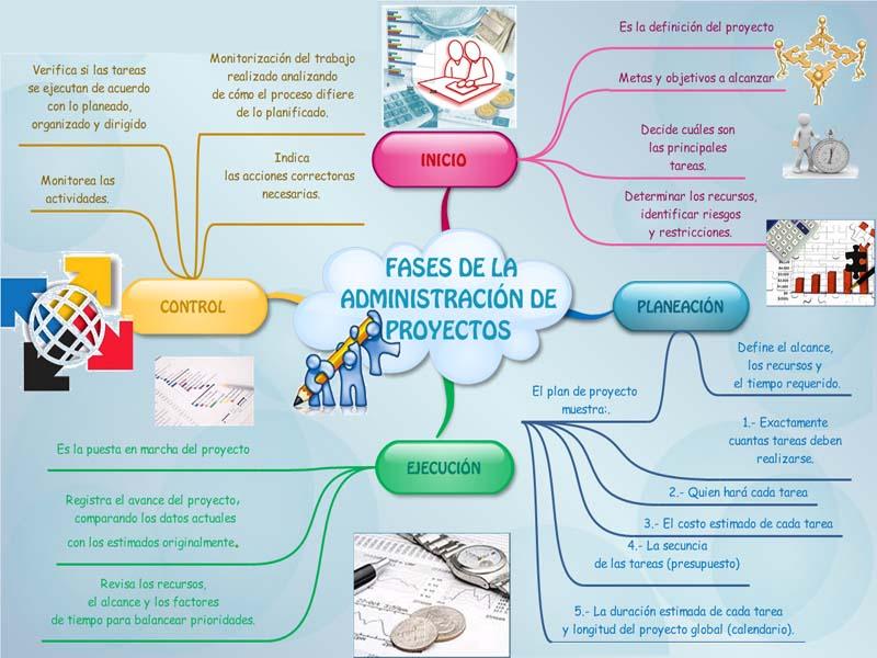 Fases de la administraci n de proyectos for Administracion de proyectos